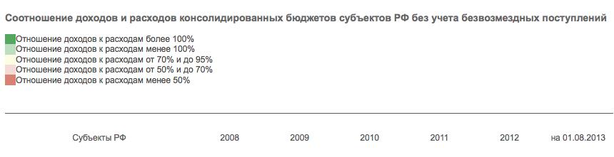Развитие кластеров: Юг, Центр, Сибирь