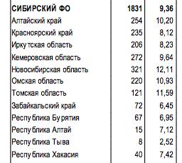 Как Кремль уничтожает сибиряков
